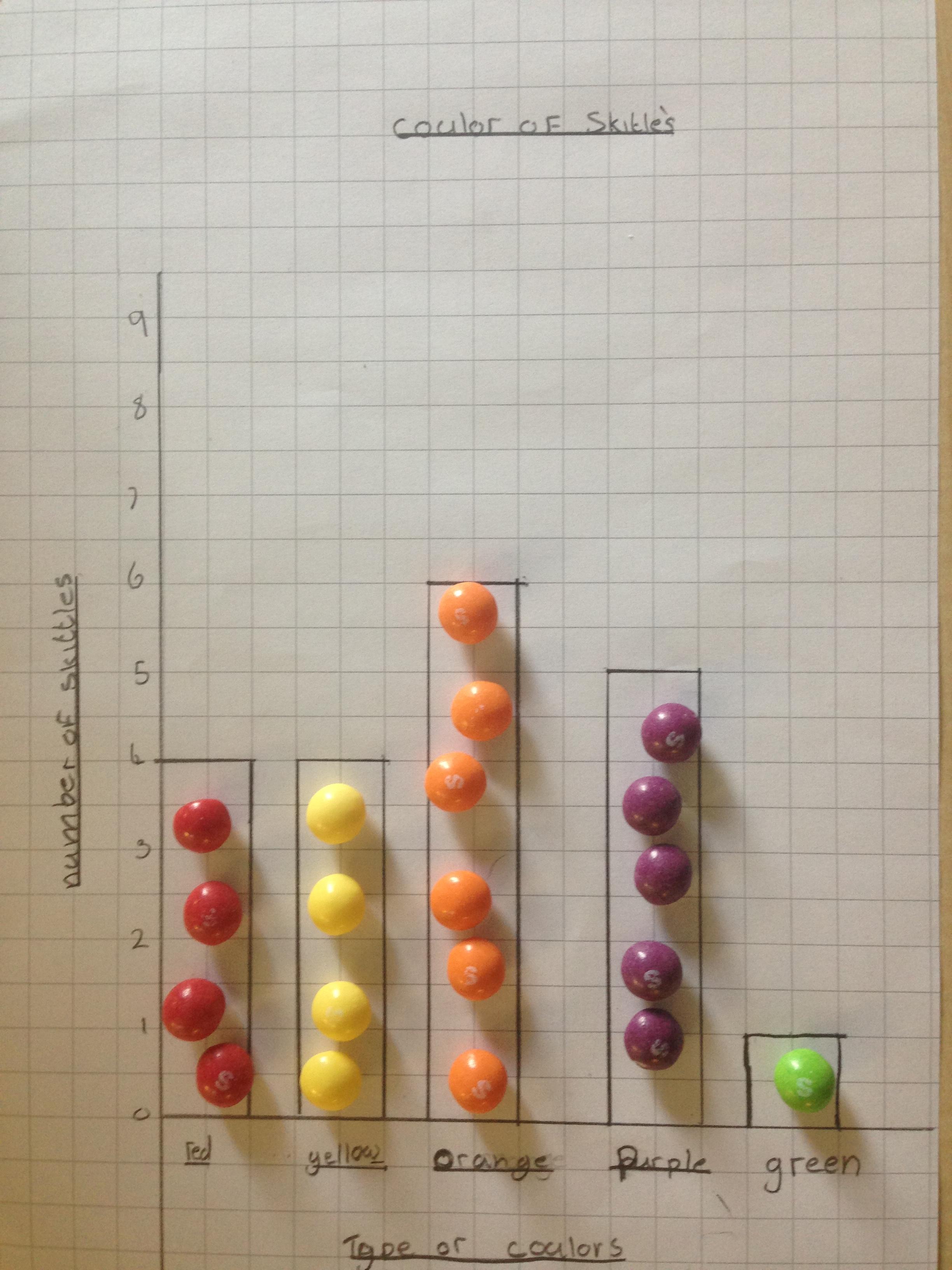 Skittle Bar Graphs Mr Hagendaas Maths