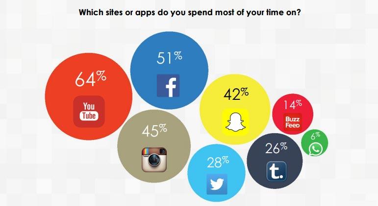 sosyal-medyada-harcanan-zaman