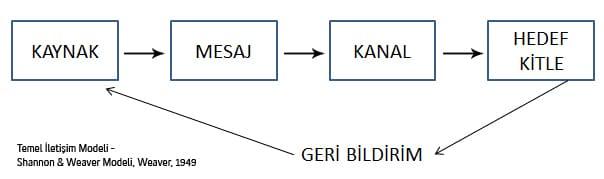 temel-iletisim-modeli