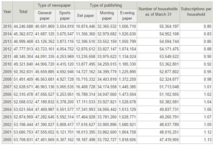 japan-newspaper-circulation-rate-for-years