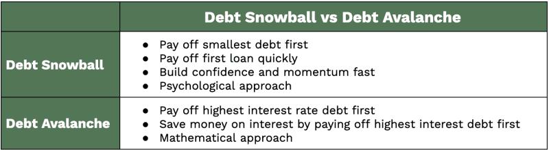 Debt Snowball vs Debt Avalanche Table