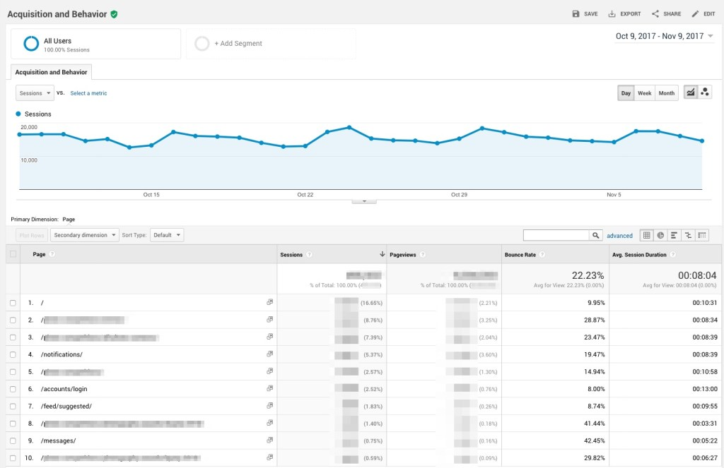 Using google analytics to contribute to a UX review