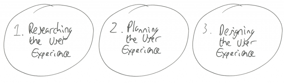 The three parts to ux 1. Researching the user experience 2. Planning the user experience 3. Designing the user experience