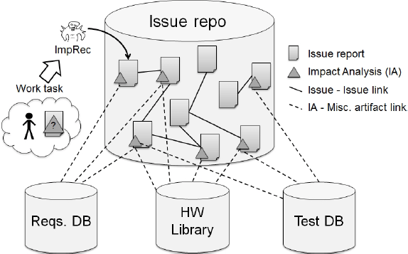 RSSE14_Borg_ImpRecOverview