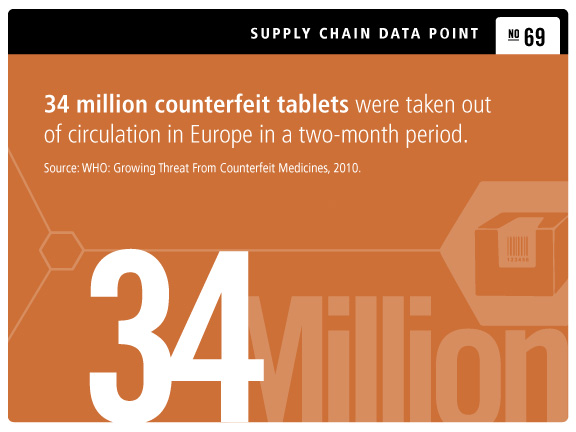 Global pharmaceutical companies