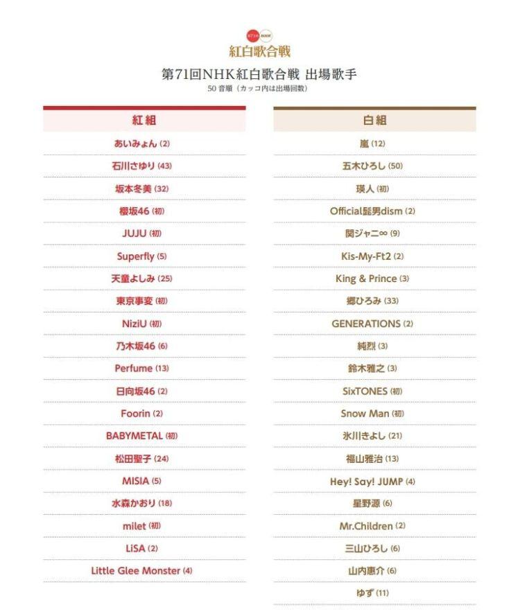 線上看|NHK 紅白歌唱大賽第 71 屆2021跨年表演順序,愛謬、東京事變、Perfume、milet、LiSA、瑛人熱情演出 1