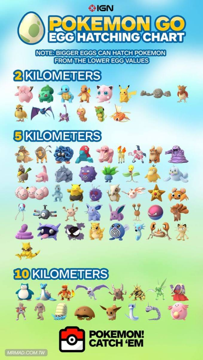 PokemonEggChart
