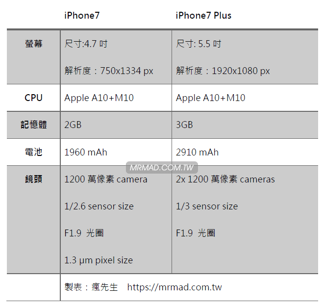 iphone7-plus-hardware-specification-1 (1)
