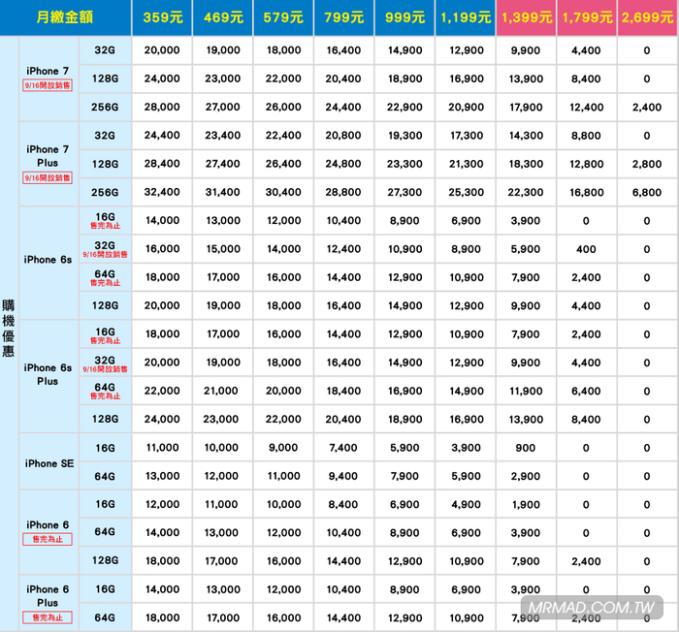 iphone7-7plus-taiwan-rates-hinet-30