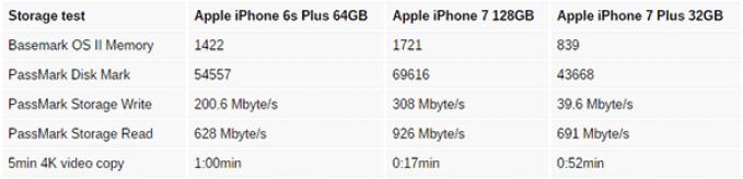 iphone-7-speed-comparison-1