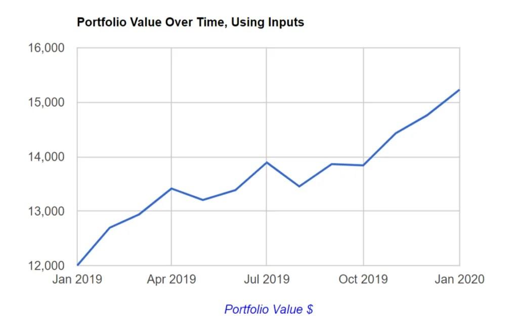 Lump Sum Investing: portfolio value over time