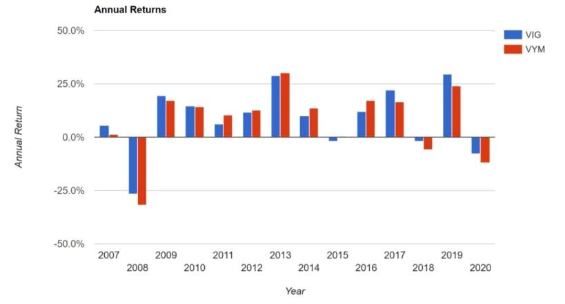 VIG vs VYM: Annual Returns