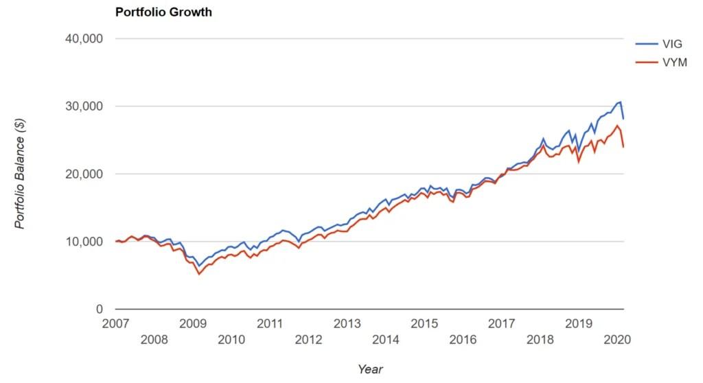 VIG vs VYM Portfolio Growth