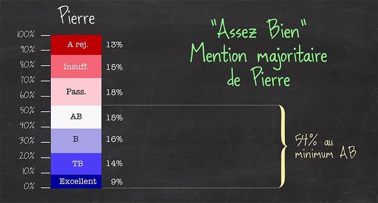 mention_majoritaire