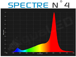 Spectre canal N°4 Aqualed Z150