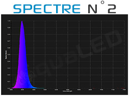 Spectre canal N°2 Aqualed Z150