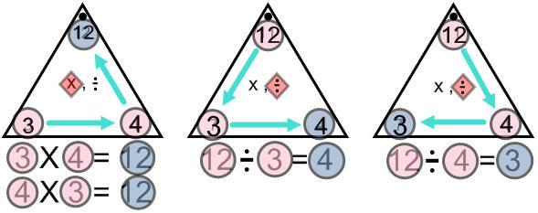 Multiplication Family Factor