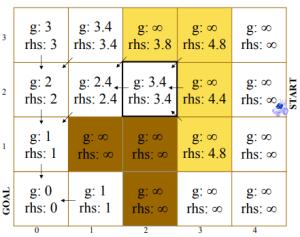 (2,2) 'nin genişletilmesi [38].