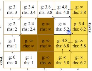 (3,2) 'nin genişletilmesi [38].