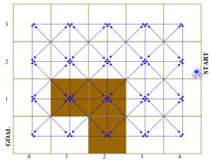 D* Lite Algoritması örneği başlangıç durumu [38].
