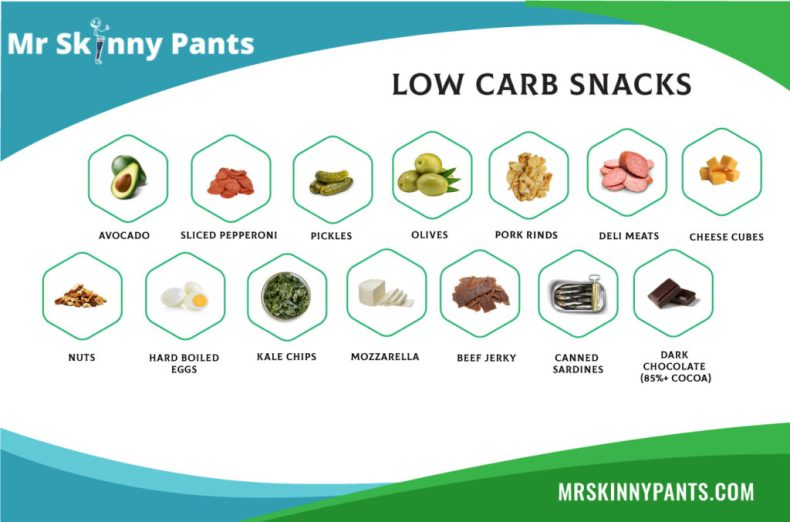 Low Carb Snacks Printable List