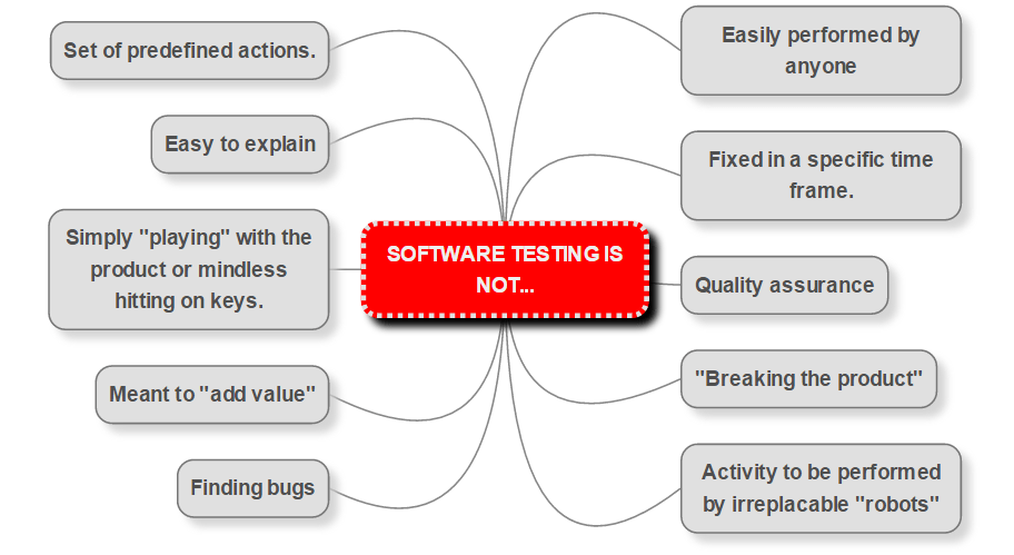 software testing is not - mind map