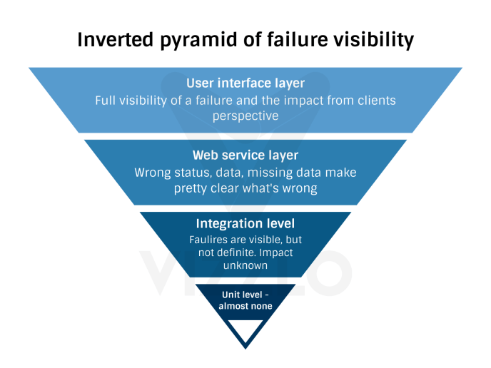 inverted pyramid of failure visibility