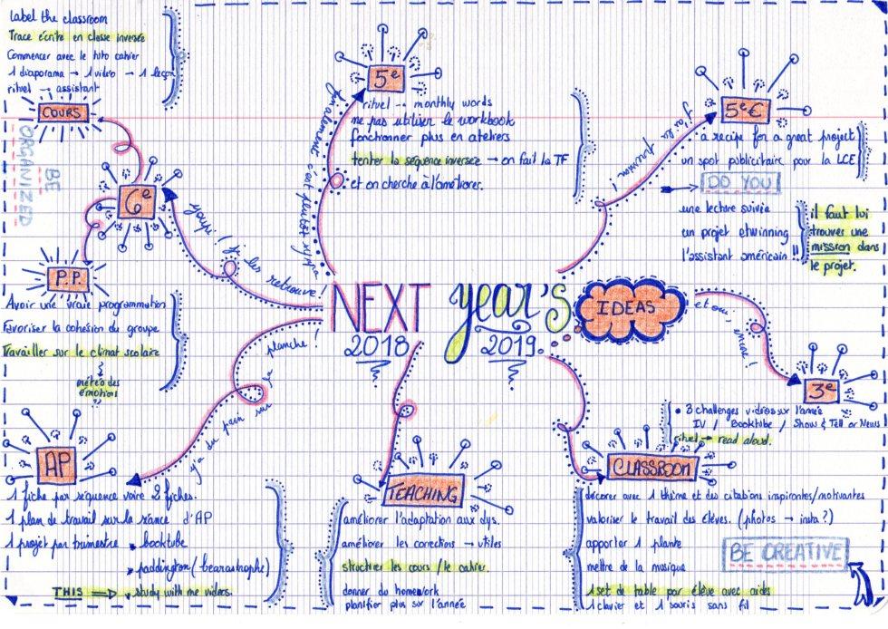 mindmap ideas