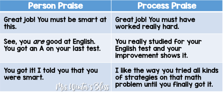 growth mindset process praise