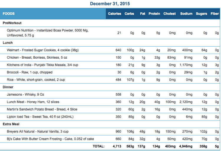 Mike's Diet Journal Entry for Dec 31