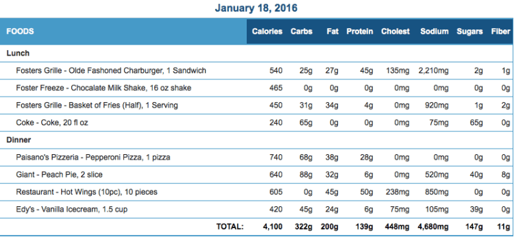 Mike's Diet Journal Entry for January 18 2016