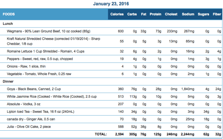 Mike's Diet Journal Entry for January 23 2016