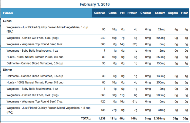 Mike's Diet Journal Entry for February 1 2016