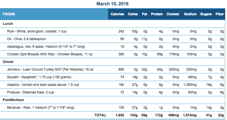 Mike's Diet Journal Entry for March 10 2016