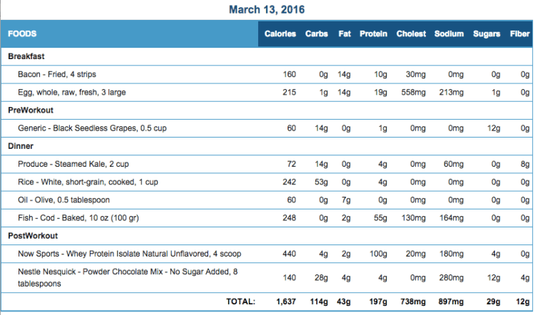 Mike's Diet Journal Entry for March 13 2016