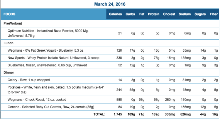 Mike's Diet Journal Entry for March 24 2016