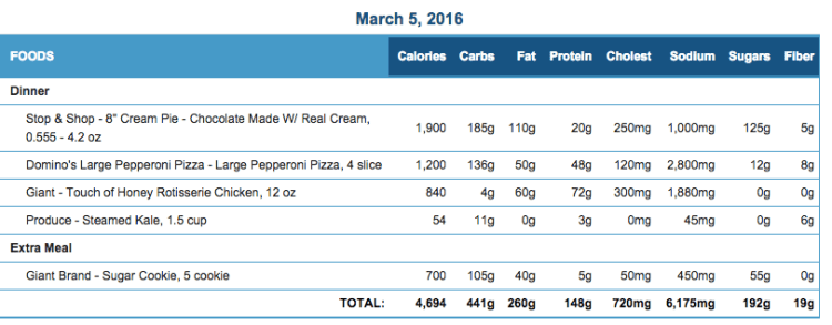 Mike's Diet Journal Entry for March 5 2016