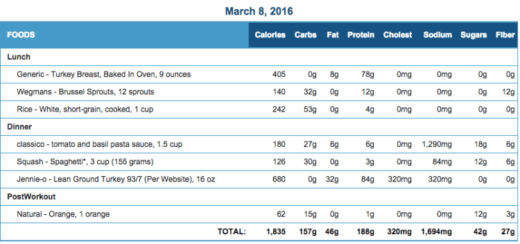 Mike's Diet Journal Entry for March 8 2016
