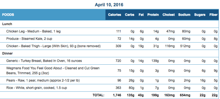 Mike's Diet Journal Entry for April 10 2016