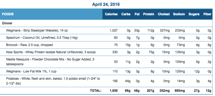 Mike's Diet Journal Entry for April 24 2016