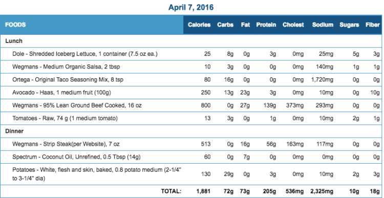 Mike's Diet Journal Entry for April 7 2016