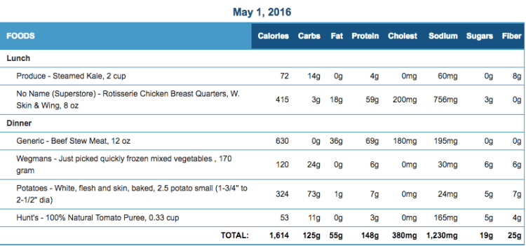 Mike's Diet Journal Entry for May 1 2016