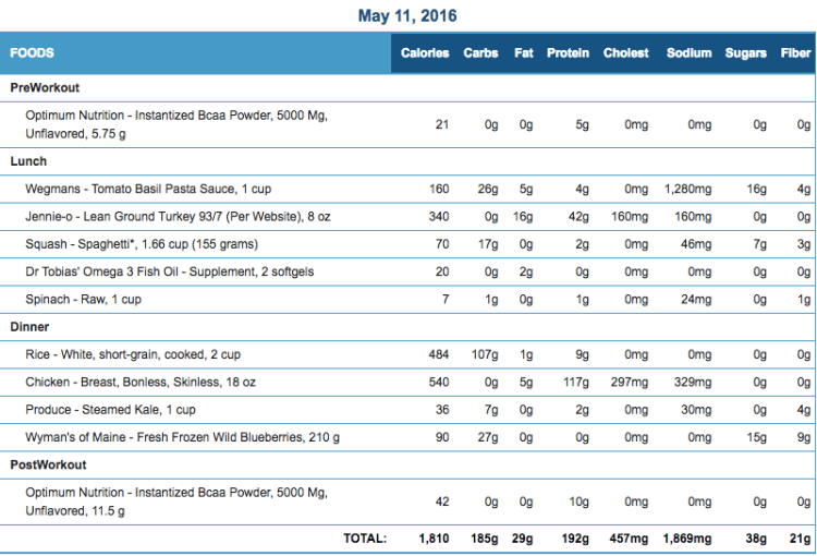 Mike's Diet Journal Entry for May 11 2016