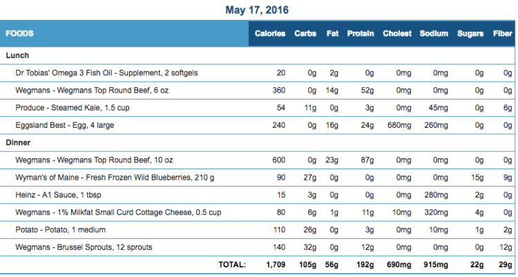 Mike's Diet Journal Entry for May 17 2016