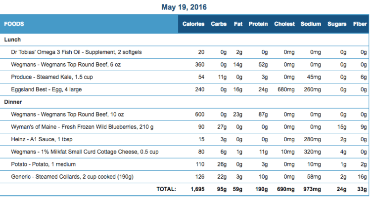 Mike's Diet Journal Entry for May 19 2016