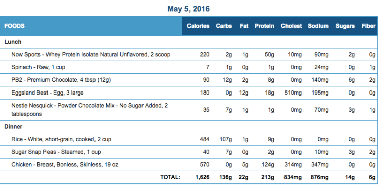 Mike's Diet Journal Entry for May 5 2016