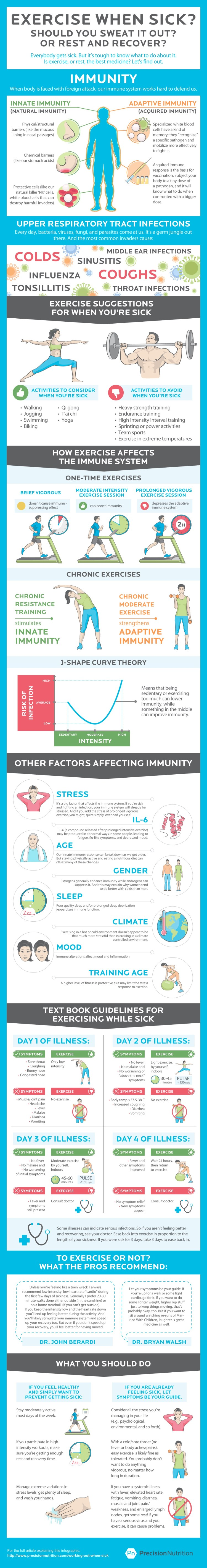 Precision Nutrition's chart explaining what exercises you should do when sick