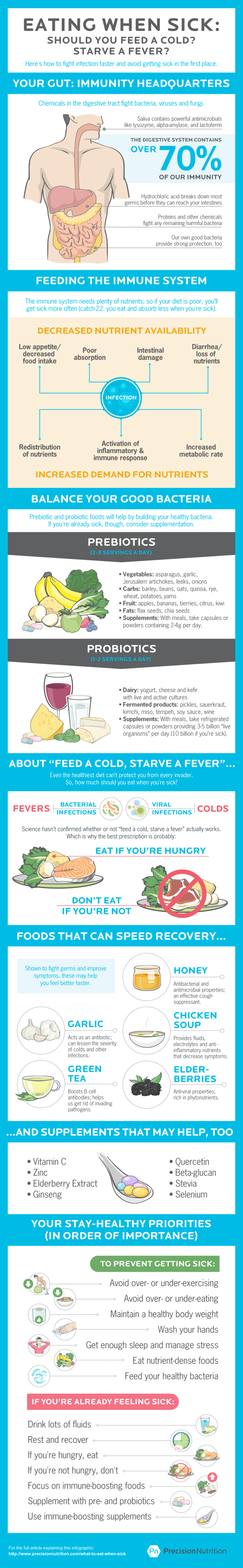 Precision Nutrition's infographic on what foods you should be eating while sick