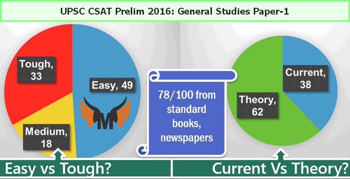 UPSC CSAT 2016 Prelim Answerkey Current Affairs Tough