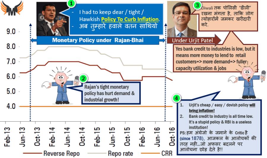 Urjit Patel New Monetary policy SBI Merger